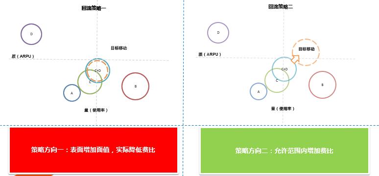 鸟哥笔记,用户运营,姜頔,用户研究,用户运营,转化,增长策略