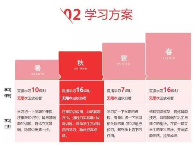 聚焦K12在线招生和续报,做好运营可以做哪些事?  品牌推广  第19张