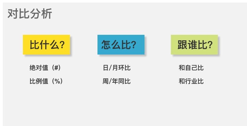 鸟哥笔记,数据运营,赵向维,数据分析,产品运营,分析方法