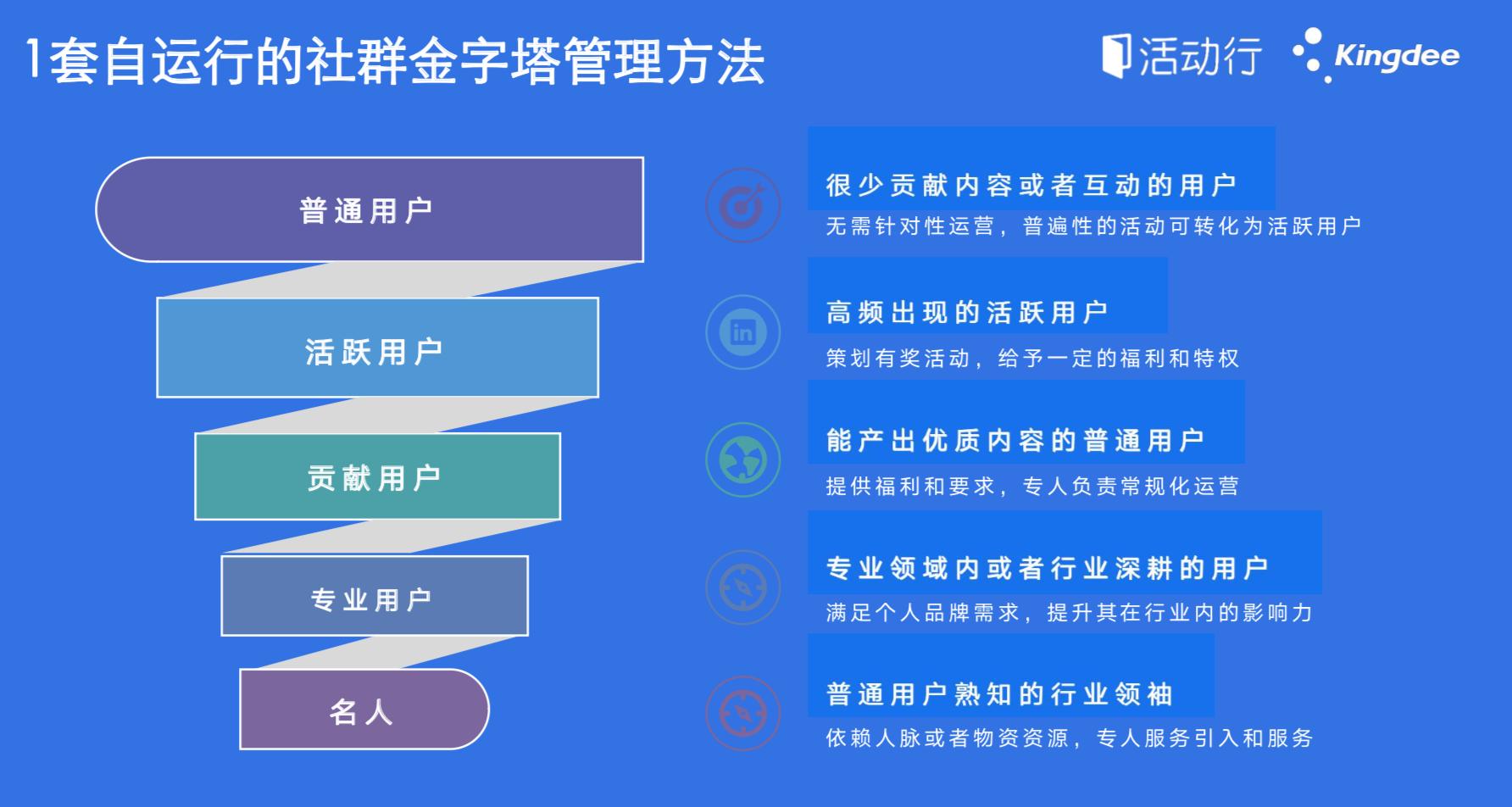 一分时时彩,用户一分时时彩,大发3d行,用户研究,用户一分时时彩,社群一分时时彩,转化