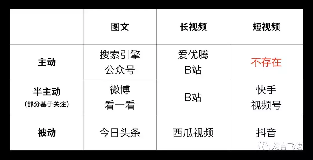 鸟哥笔记,广告营销,刘飞,营销,策略