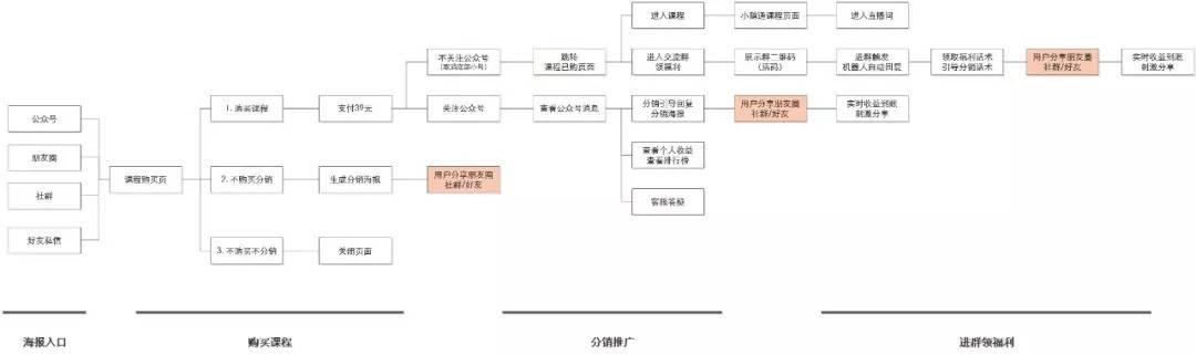 课程活动中遇到的10个分销坑点,8个刷屏关键环节