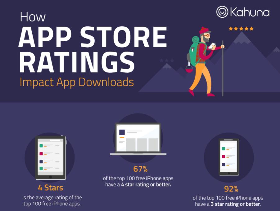 出海APP提高应用商店排名的3种免费策略  APP推广  第11张