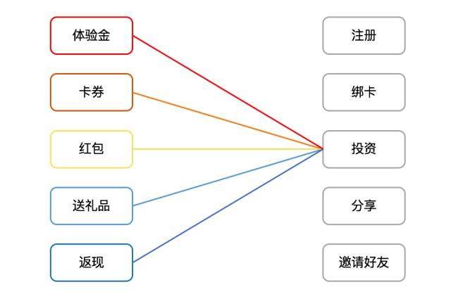 鸟哥笔记,用户运营,张德春,运营策略,数据模型