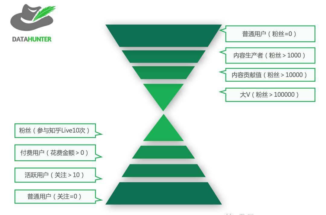 鸟哥笔记,用户运营,罗志恒,用户研究,用户分层,用户运营
