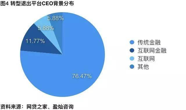 鸟哥笔记,行业动态,卢芷冉,P2P,网贷,金融