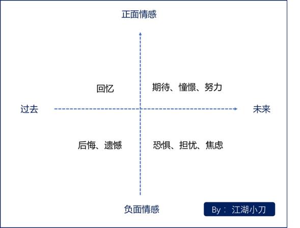 鸟哥笔记,广告营销,江湖小刀,营销,策略