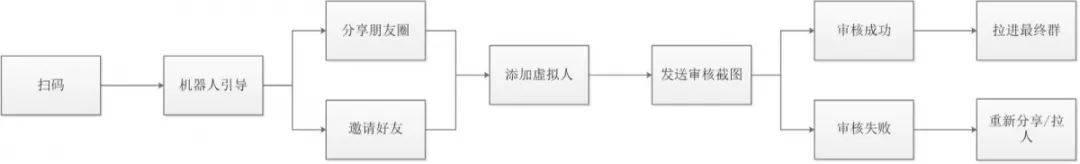 一分时时彩,大发3d一分时时彩,刘志兴,大发3d总结,大发3d案例,复盘