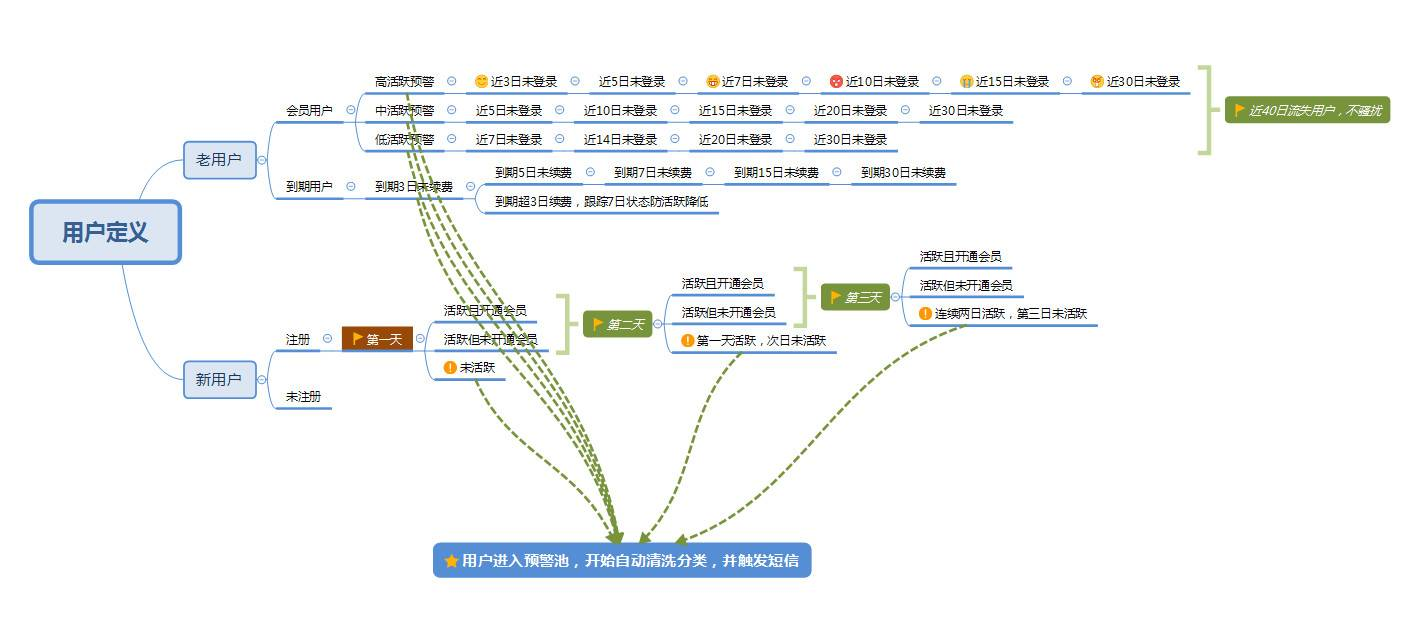 鸟哥笔记,用户运营,猫力,用户运营,产品运营,促活