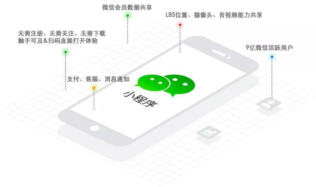 刷屏的百雀羚转化却奇低,用户增长到底应该怎么做