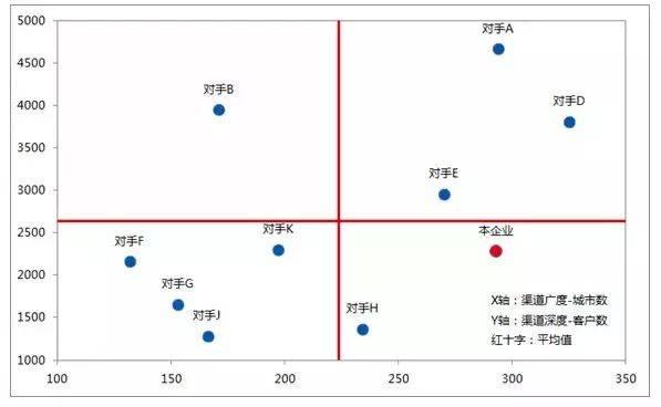 鸟哥笔记,数据运营,中国统计网,分析方法,增长