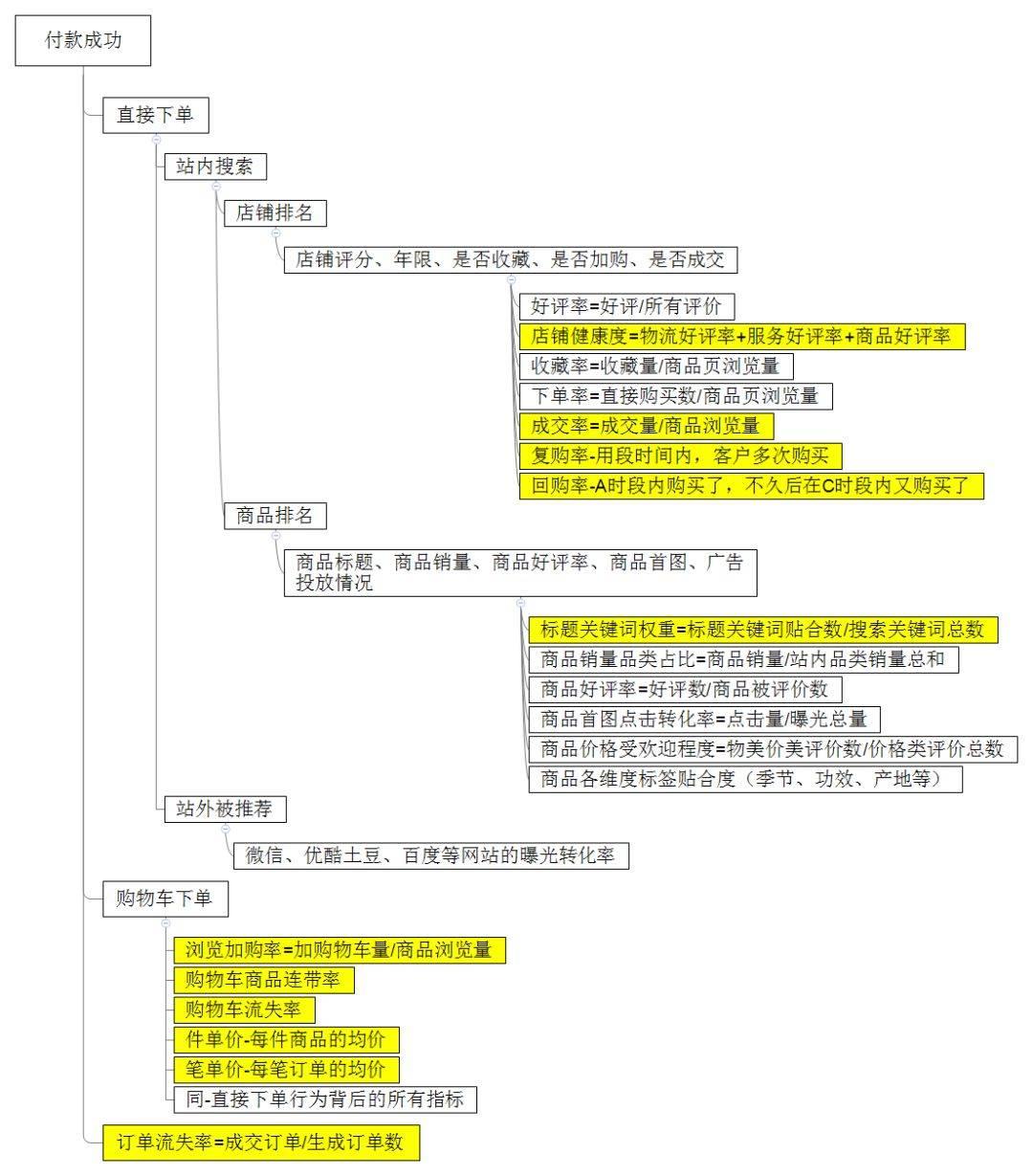 鸟哥笔记,数据运营,Eric王亮,数据分析,数据驱动,案例分析