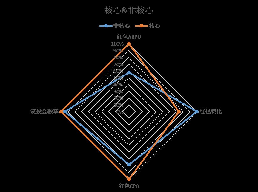 鳥哥筆記,用戶運營,姜頔,用戶研究,用戶運營,轉化,增長策略