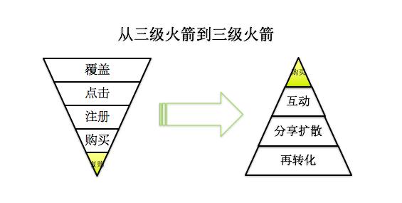 鸟哥笔记,用户运营,徐志斌,用户运营,裂变,增长