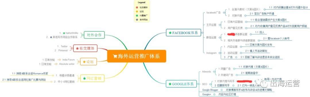 鸟哥笔记,ASO,curry,APP推广,用户研究,渠道,本地化运营,出海