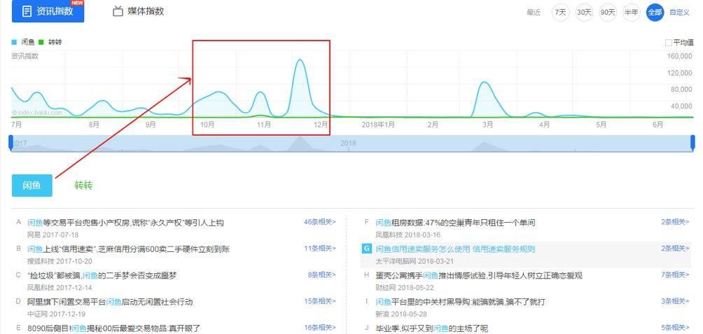 鸟哥笔记,数据运营,赵向维,数据分析,数据指标,数据驱动