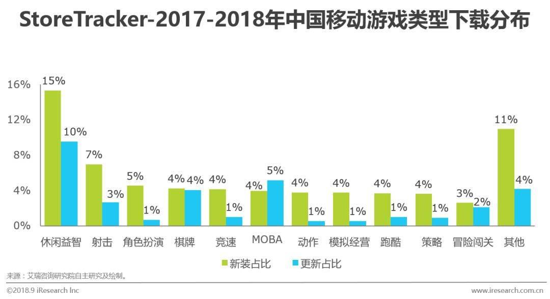 中国移动游戏行业研究分析报告  移动互联  第8张