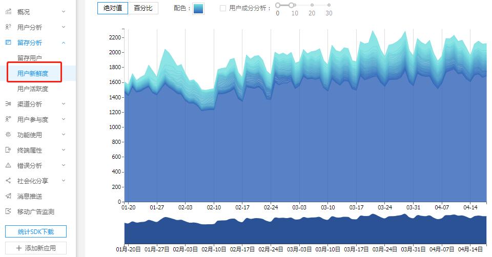一分时时彩,数据一分时时彩,Eric王亮,数据分析,数据指标,数据驱动,案例分析