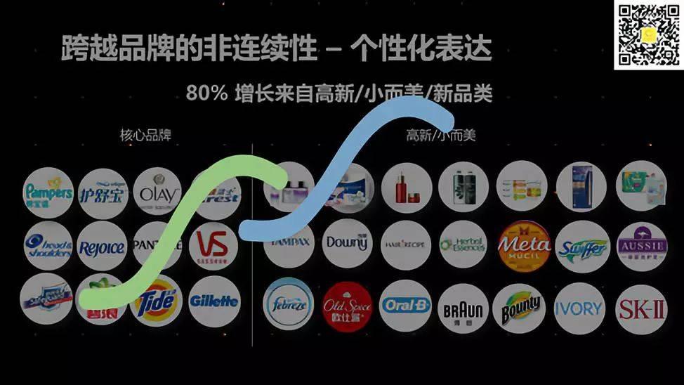 大品牌失灵时代,用户到底在追随什么 | 宝洁进化论