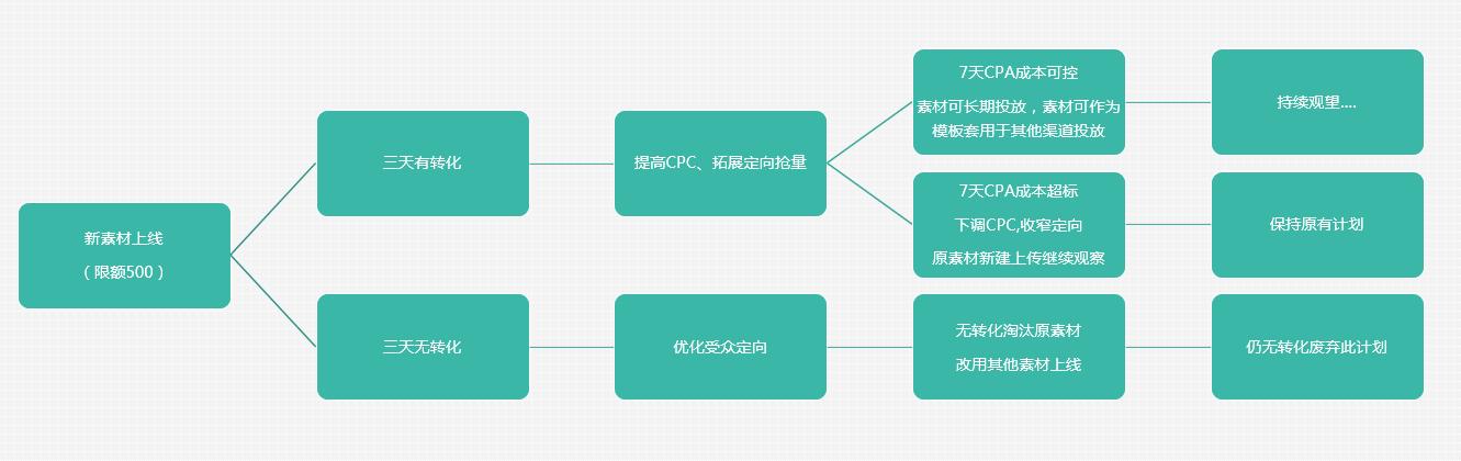 一个完整信息流广告的投放流程:如何精准定向用户