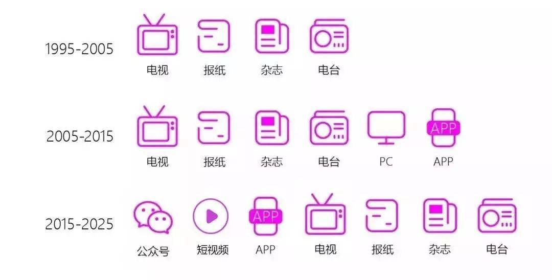 鸟哥笔记,新媒体运营,黄永轩,公众号