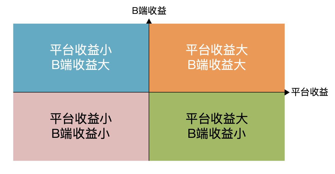鸟哥笔记,用户运营,木山,用户研究,用户运营,B端