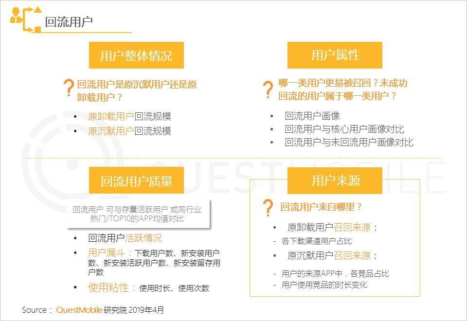 鸟哥笔记,用户运营,Mr.QM,用户运营,留存,促活