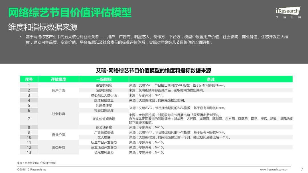 2018年Q1 Q3中国网络综艺价值研究报告  品牌推广  第8张