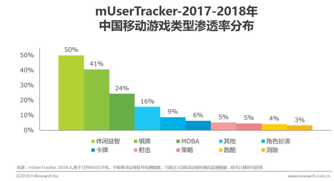 中国移动游戏行业研究分析报告  移动互联  第7张
