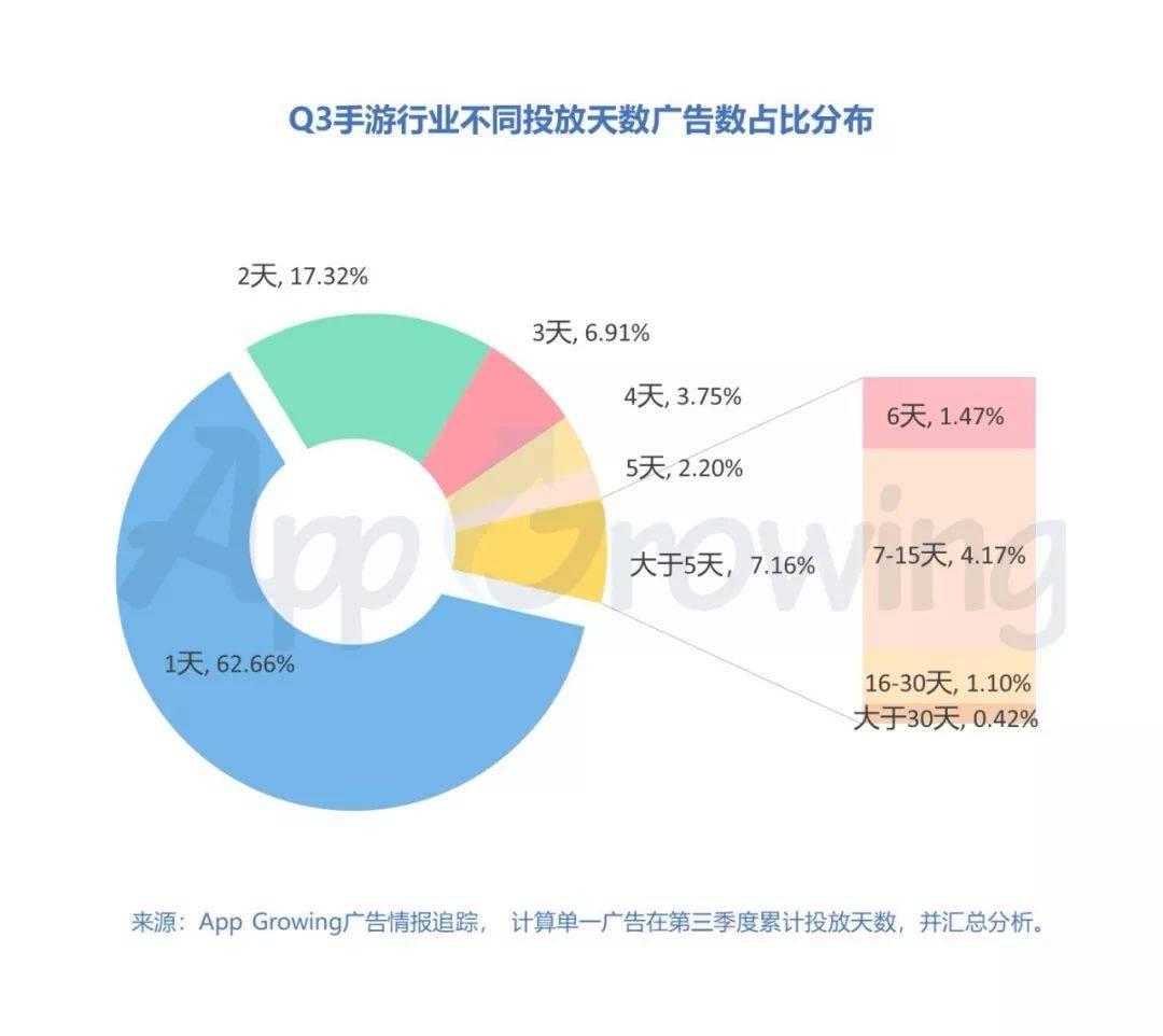 2019年Q3手游行业市场分析报告