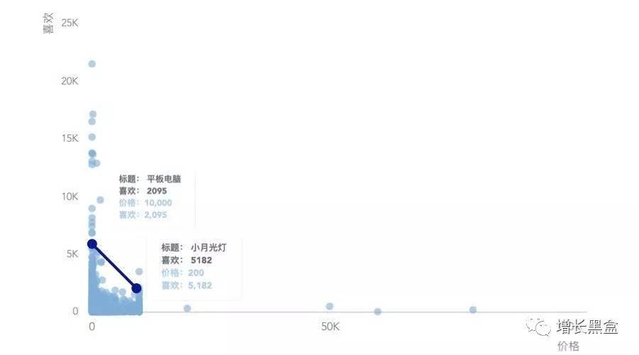 鸟哥笔记,用户运营,Yolo&Rhino,小程序,用户研究,增长