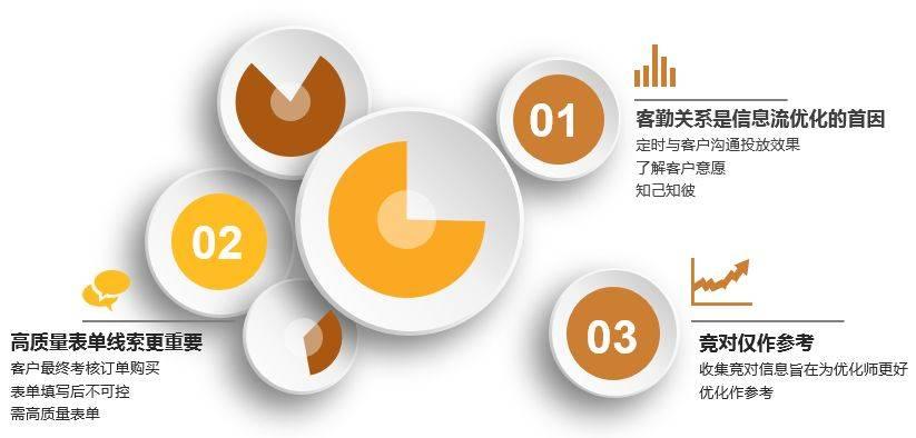 龙都国际娱乐,信息流,熊局长,信息流广告,广告投放,转化