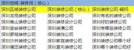 鸟哥笔记,SEM,刘鹏,关键词,用户研究,账户