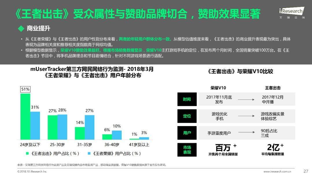 2018年Q1 Q3中国网络综艺价值研究报告  品牌推广  第28张