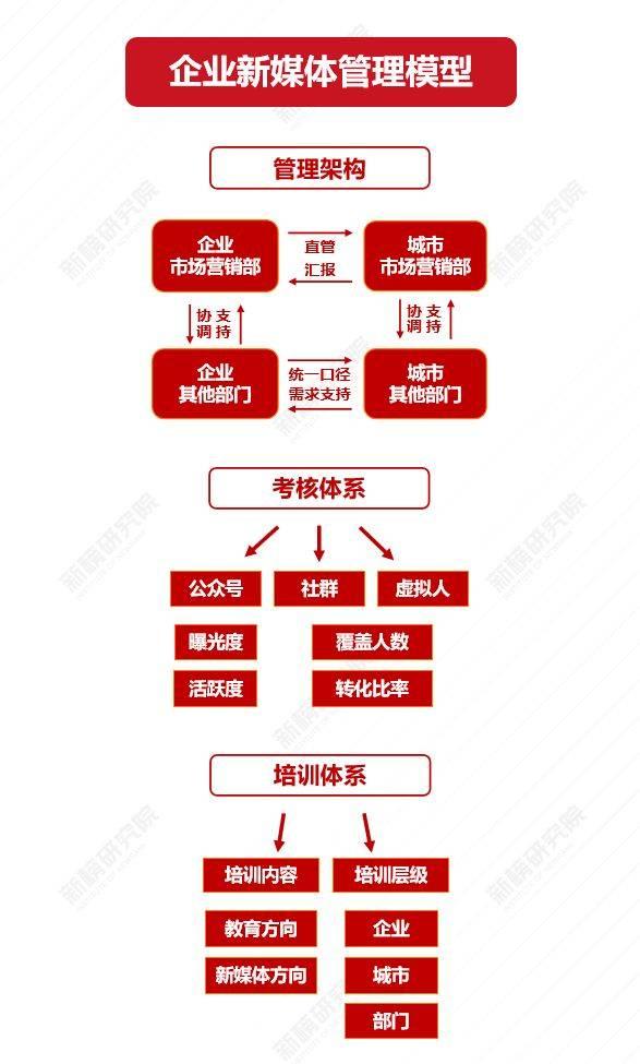 鸟哥笔记,广告营销,私域运营指南,策略,营销
