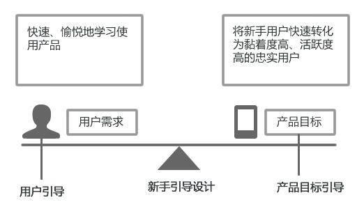鸟哥笔记,ASO,活动盒子,APP,用户引导,用户研究