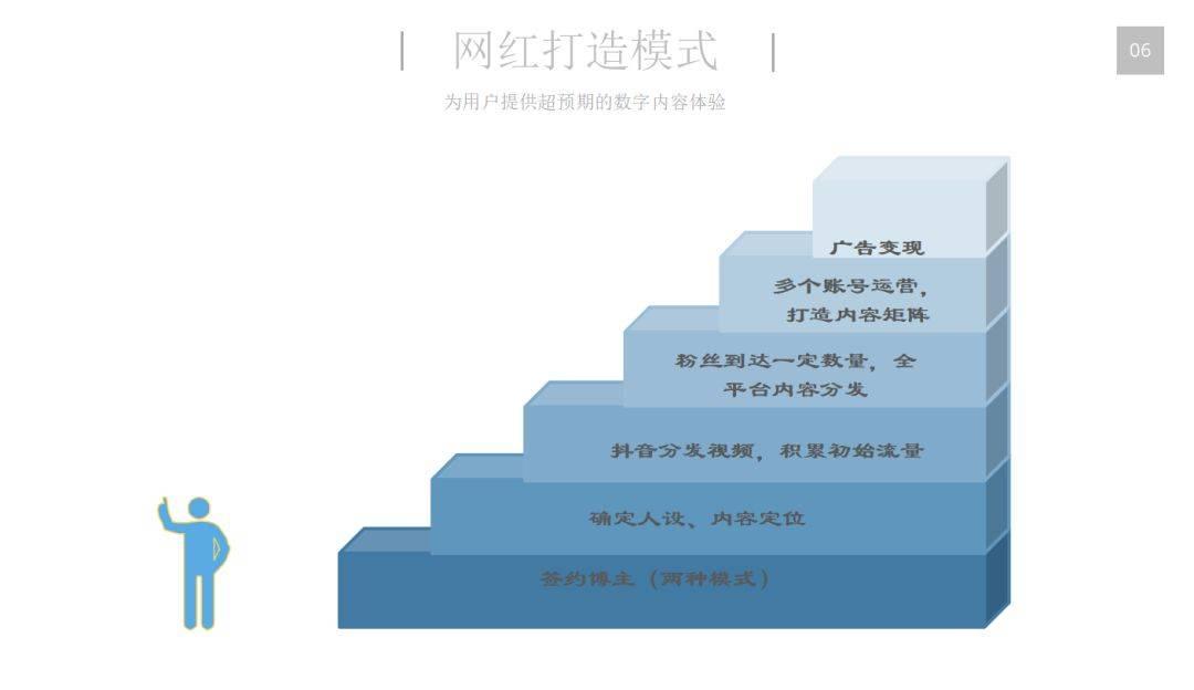 一分时时彩,新媒体一分时时彩,张文斯,一分时时彩规划,新媒体营销,内容营销