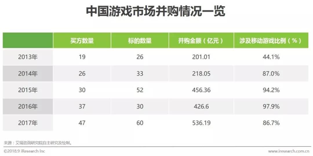 中国移动游戏行业研究分析报告  移动互联  第4张