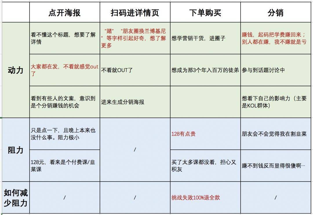 鸟哥笔记,活动运营,三节课新媒体学院,活动案例,案例分析,裂变,线上