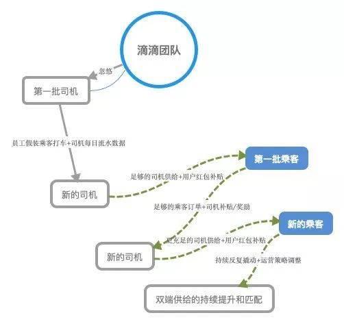 鸟哥笔记,活动运营,谢晓阳,活动案例,活动策划,复盘