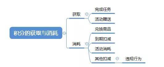 鸟哥笔记,用户运营,安徒生,用户研究,用户运营