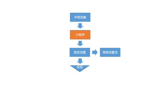 2019小程序增长指南(深度干货)