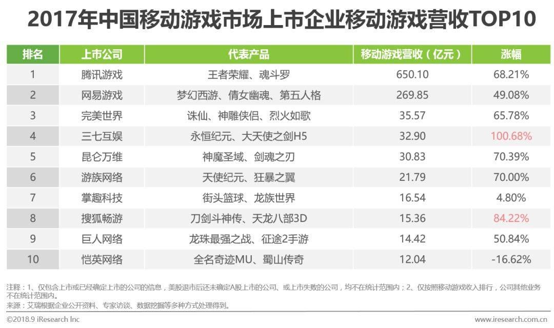 中国移动游戏行业研究分析报告  移动互联  第15张