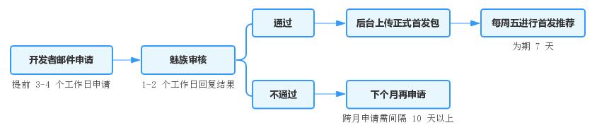 鸟哥笔记,ASO,阿C,应用商店,总结
