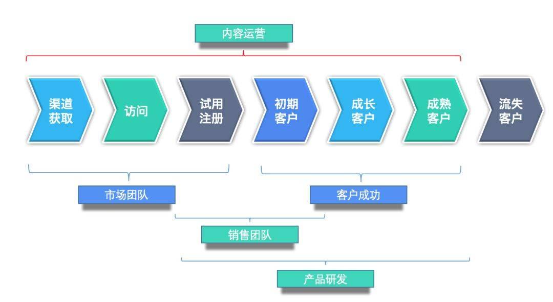 鸟哥笔记,新媒体运营,袁林 图图,内容运营,转化,增长