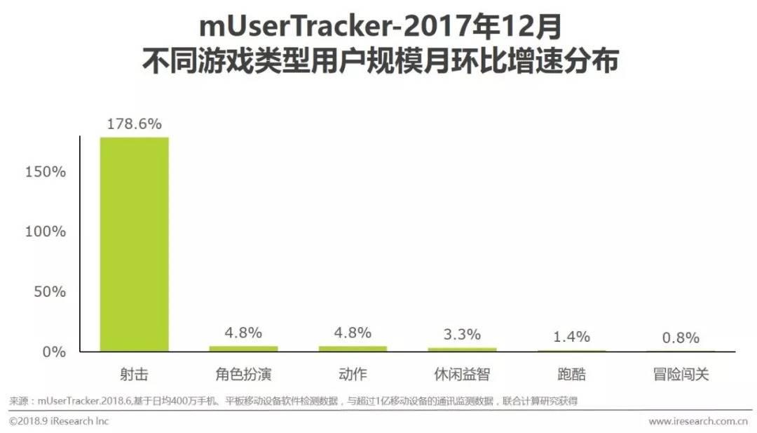 中国移动游戏行业研究分析报告  移动互联  第9张