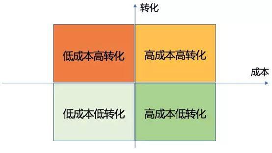 鸟哥笔记,SEM,Deity,策略,渠道,关键词