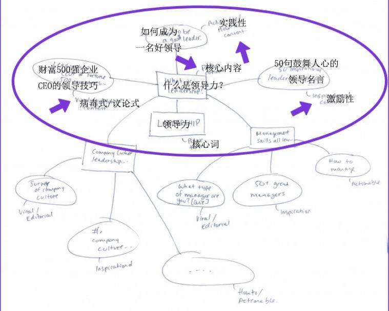 鸟哥笔记,广告营销,NADYA KHOJA,营销,策略,内容营销,内容营销