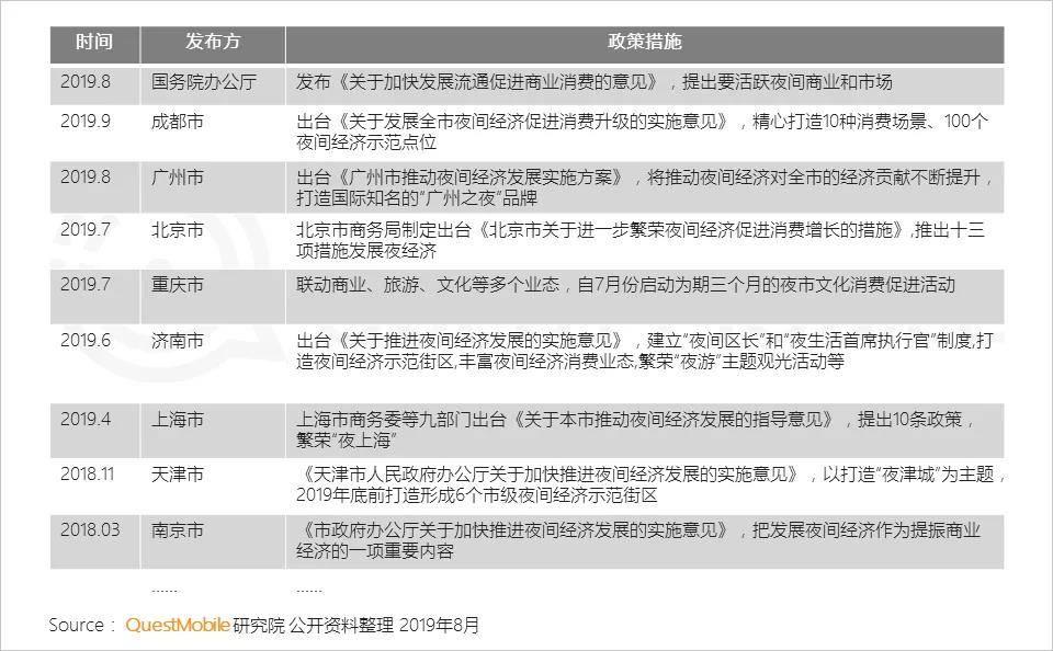 """2019移動互聯網""""夜間經濟""""報告:移動互聯網新掘金地"""