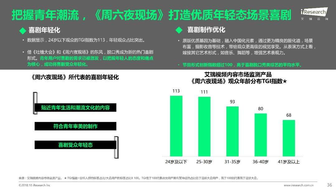 2018年Q1 Q3中国网络综艺价值研究报告  品牌推广  第37张